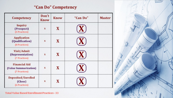 Can Do Competency Chart