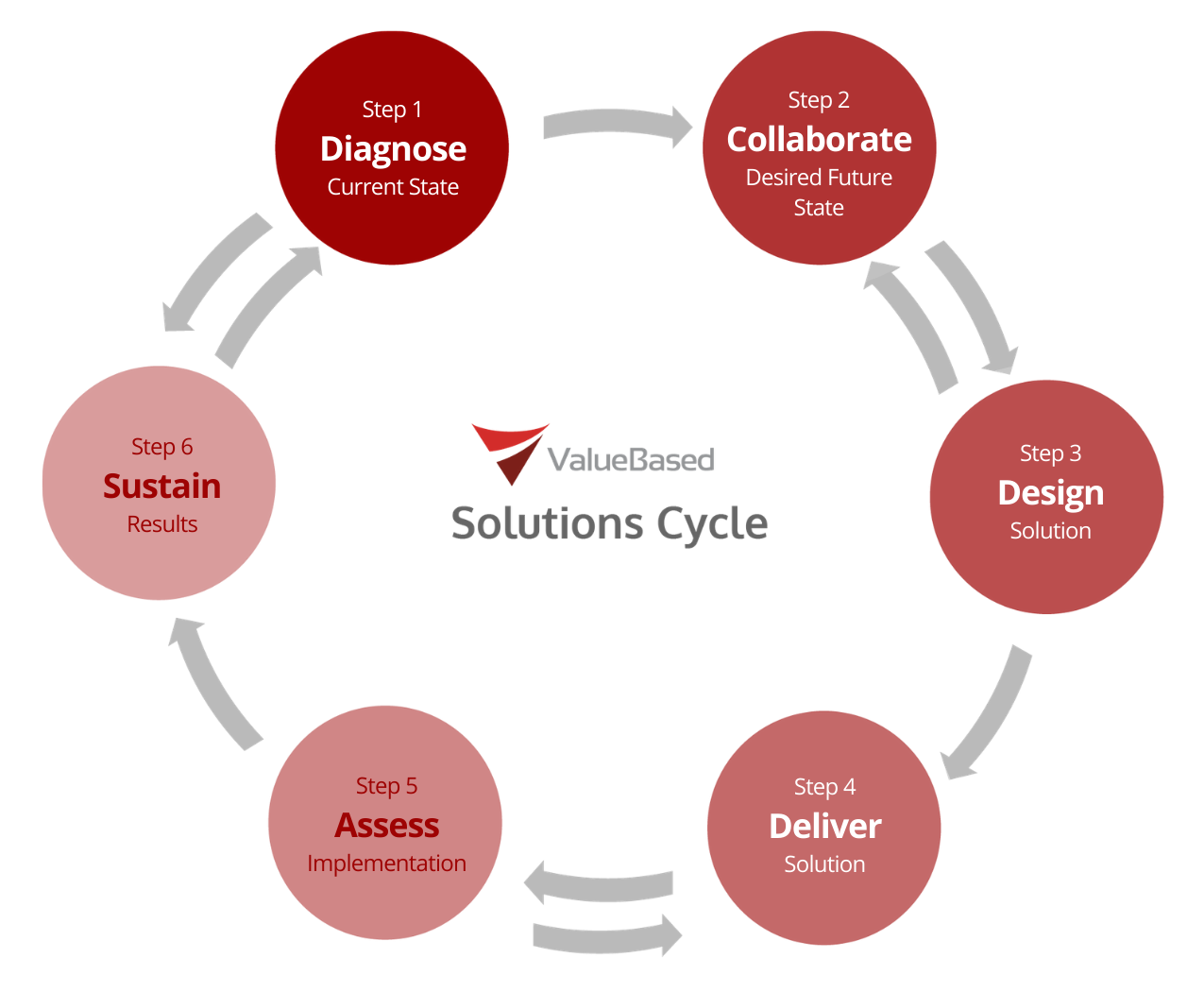 Value Based Engagement Solution Cycle