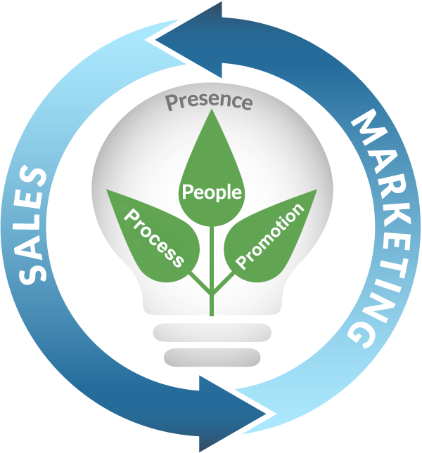 Sales And Marketing Alignment Training